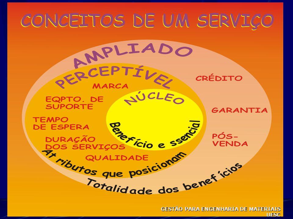 MODELO DE PLANO ESTRATÉGICO DE MARKETING 5 ª ETAPA6 ª ETAPA OBJETIVOS FUNCIONAIS ESTRATÉGIAS FUNCIONAIS PRODUTO PREÇO DISTRIBUIÇÃO PROMOÇÃO GESTÃO PAR