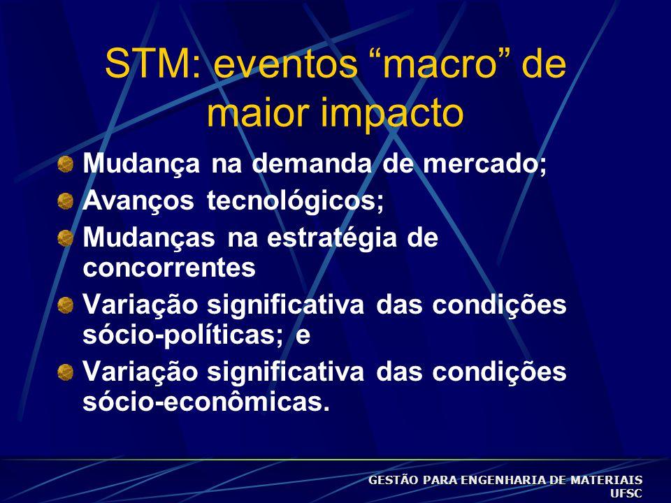 STM: eventos macro de maior impacto Mudança na demanda de mercado; Avanços tecnológicos; Mudanças na estratégia de concorrentes Variação significativa das condições sócio-políticas; e Variação significativa das condições sócio-econômicas.