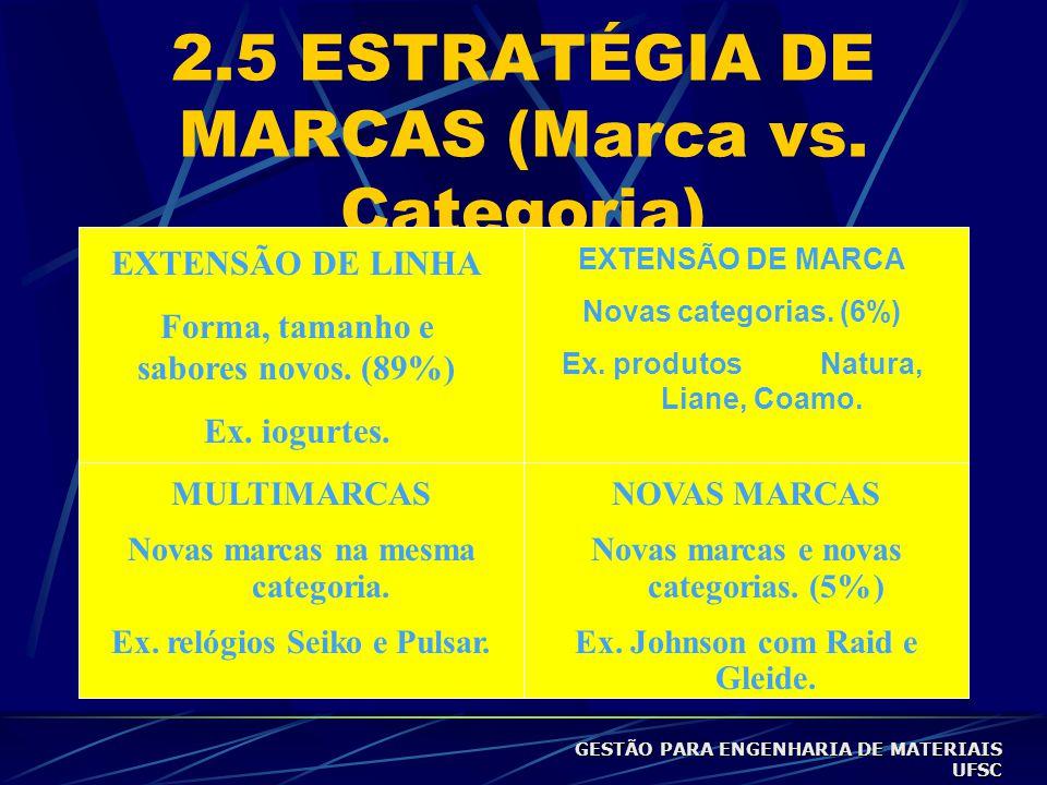 2.5 ESTRATÉGIA DE MARCAS (Marca vs.Categoria) EXTENSÃO DE LINHA Forma, tamanho e sabores novos.