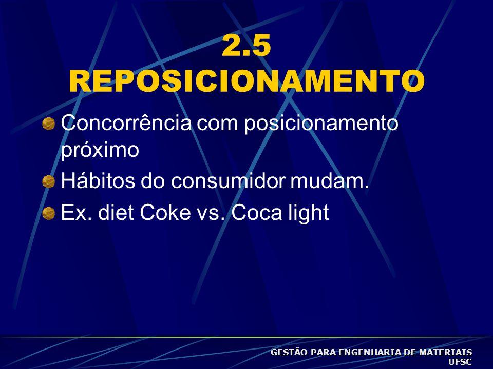 2.5 REPOSICIONAMENTO Concorrência com posicionamento próximo Hábitos do consumidor mudam.