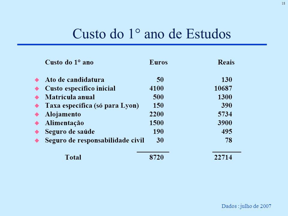 18 Custo do 1° ano de Estudos Custo do 1° anoEuros Reais u Ato de candidatura 50 130 u Custo específico inicial 4100 10687 u Matrícula anual 500 1300