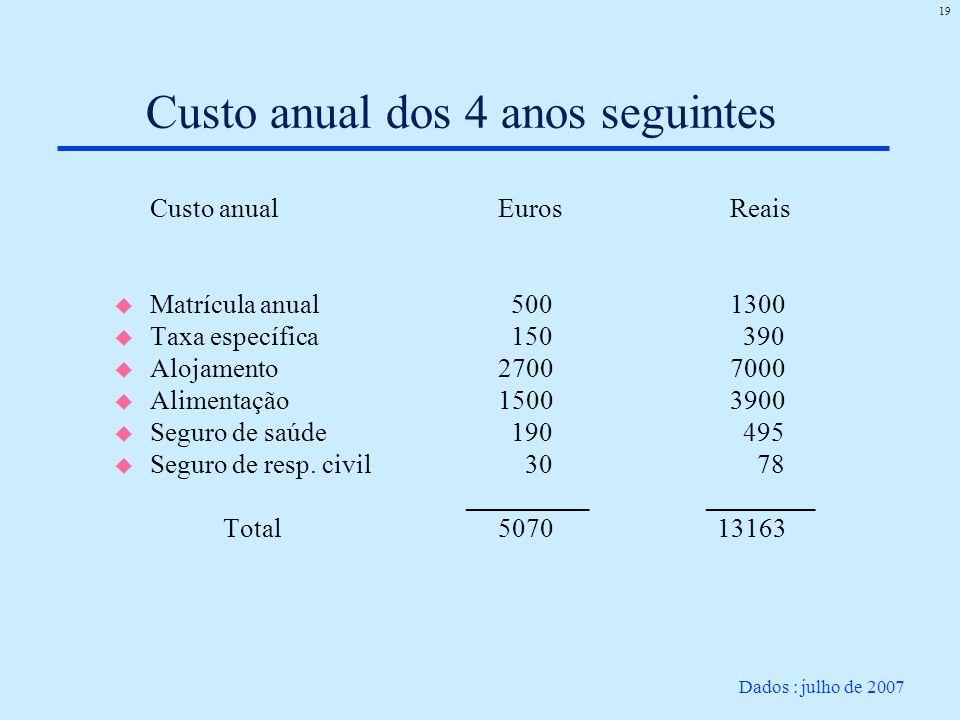 19 Custo anual dos 4 anos seguintes Custo anualEuros Reais u Matrícula anual 500 1300 u Taxa específica 150 390 u Alojamento 2700 7000 u Alimentação15