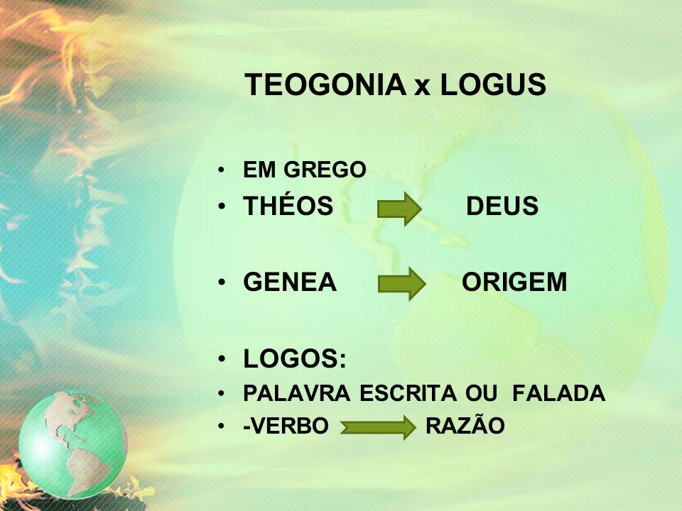 TEOGONIA x LOGUS •EM GREGO •THÉOS DEUS •GENEA ORIGEM •LOGOS: •PALAVRA ESCRITA OU FALADA •-VERBO RAZÃO
