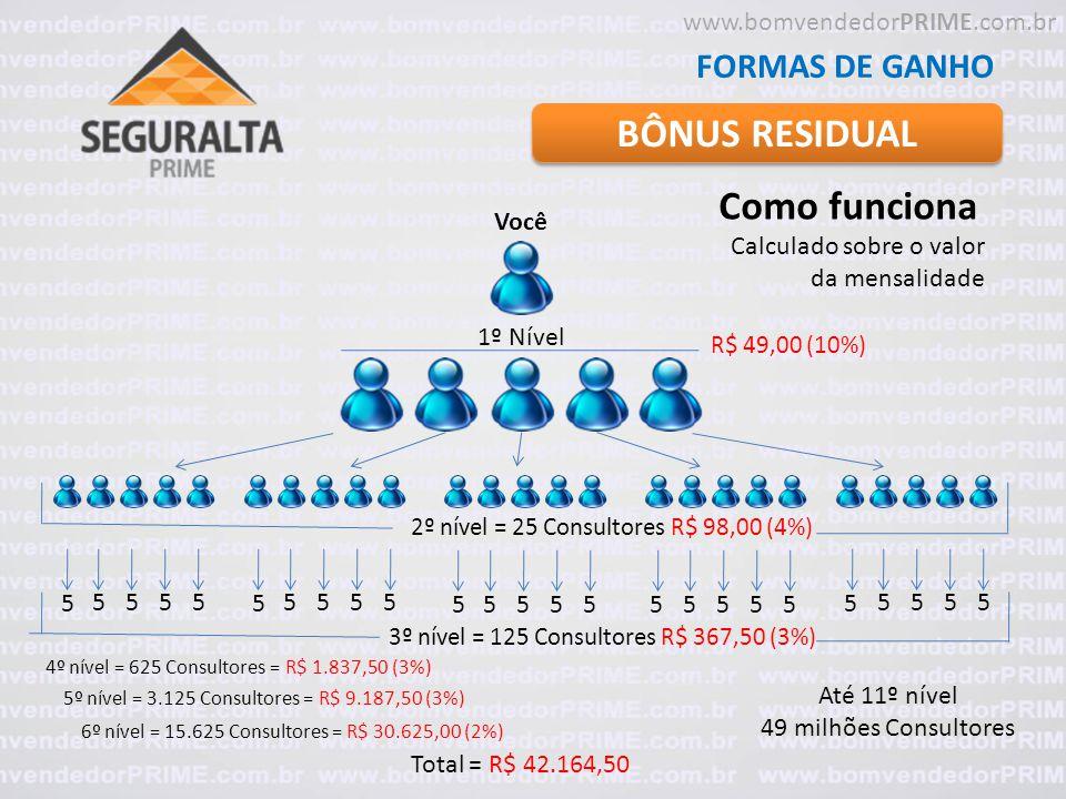 BÔNUS RESIDUAL FORMAS DE GANHO Como funciona Você Calculado sobre o valor da mensalidade www.bomvendedorPRIME.com.br 1º Nível R$ 49,00 (10%) 2º nível