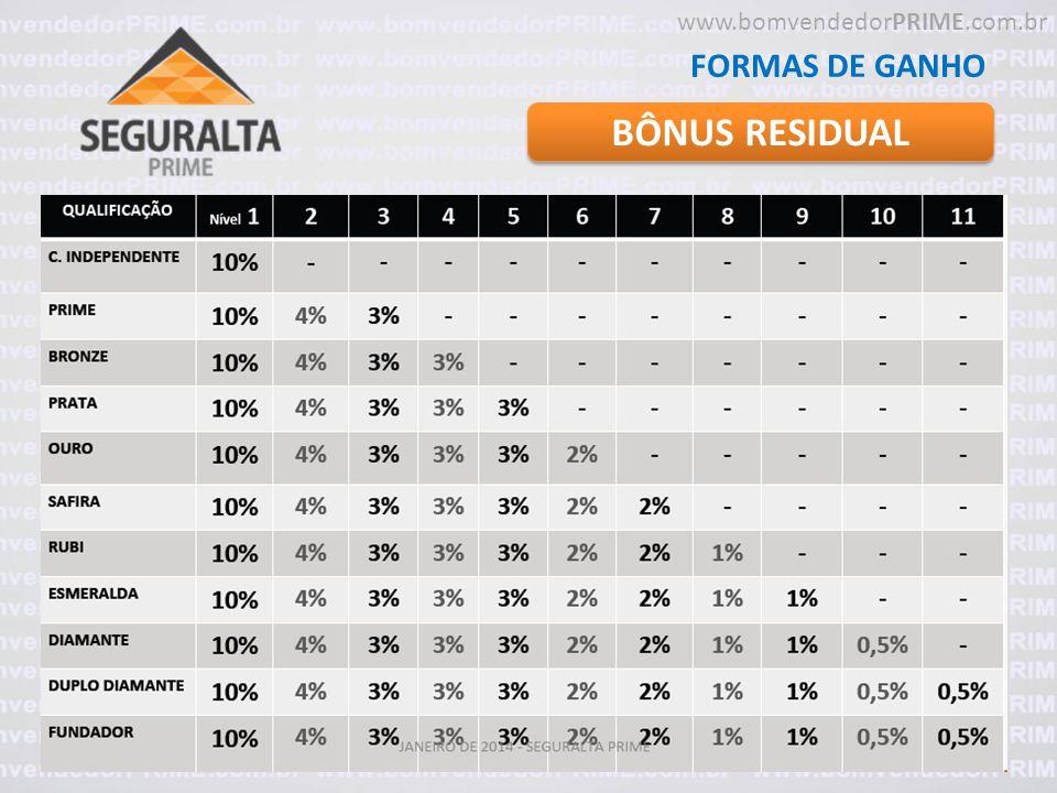 BÔNUS RESIDUAL FORMAS DE GANHO www.bomvendedorPRIME.com.br