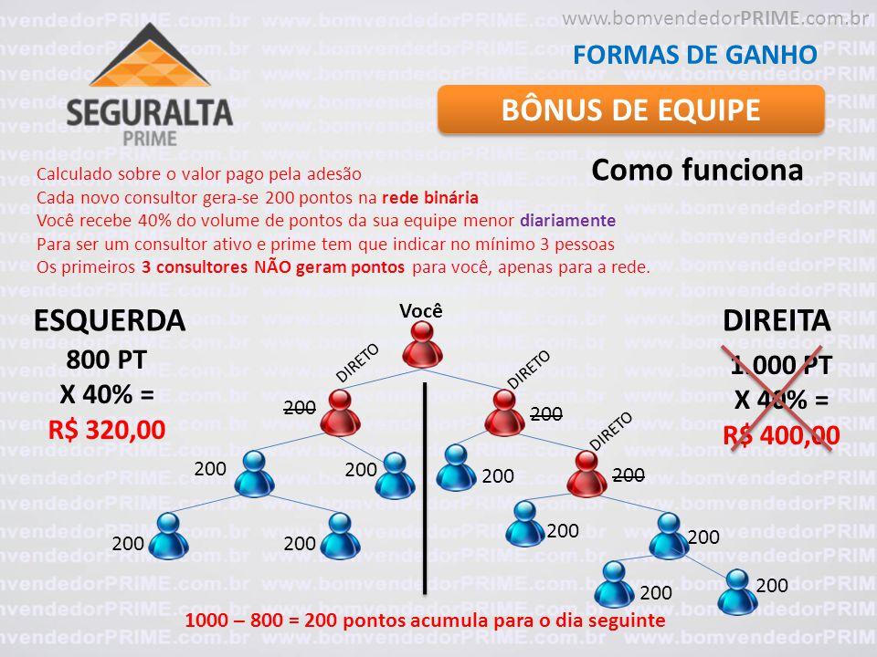 BÔNUS DE EQUIPE FORMAS DE GANHO Como funciona Calculado sobre o valor pago pela adesão Cada novo consultor gera-se 200 pontos na rede binária Você rec