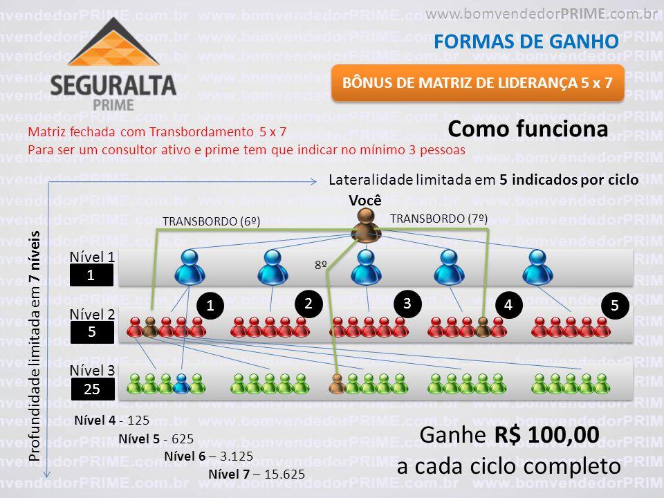 BÔNUS DE MATRIZ DE LIDERANÇA 5 x 7 FORMAS DE GANHO Como funciona Matriz fechada com Transbordamento 5 x 7 Para ser um consultor ativo e prime tem que