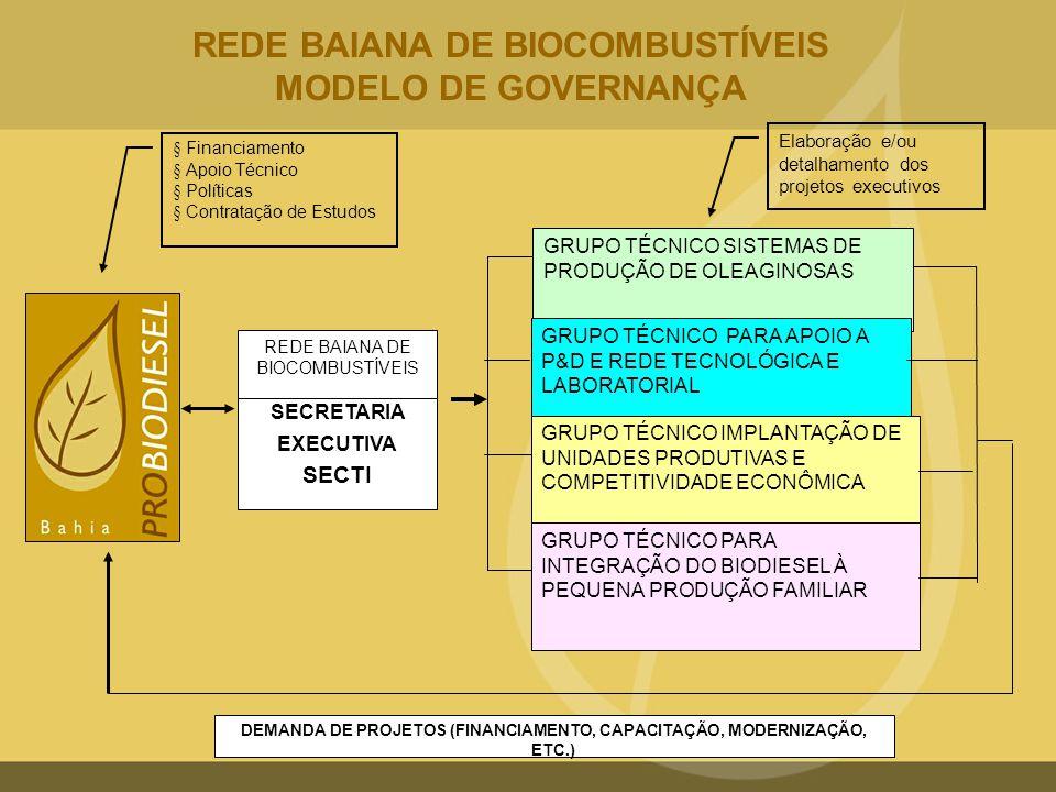 GRUPO TÉCNICO SISTEMAS DE PRODUÇÃO DE OLEAGINOSAS GRUPO TÉCNICO PARA APOIO A P&D E REDE TECNOLÓGICA E LABORATORIAL GRUPO TÉCNICO IMPLANTAÇÃO DE UNIDAD