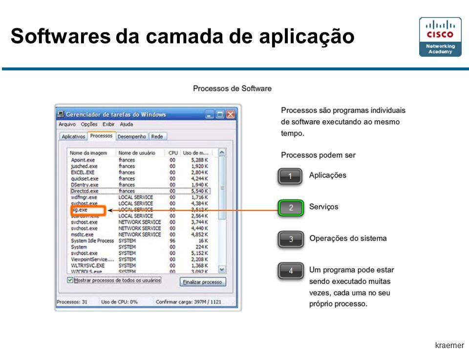 kraemer Softwares da camada de aplicação