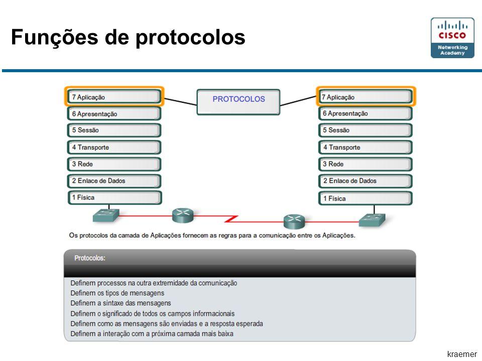 kraemer Funções de protocolos