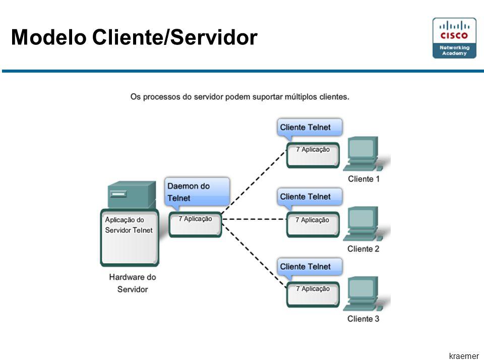 kraemer Modelo Cliente/Servidor