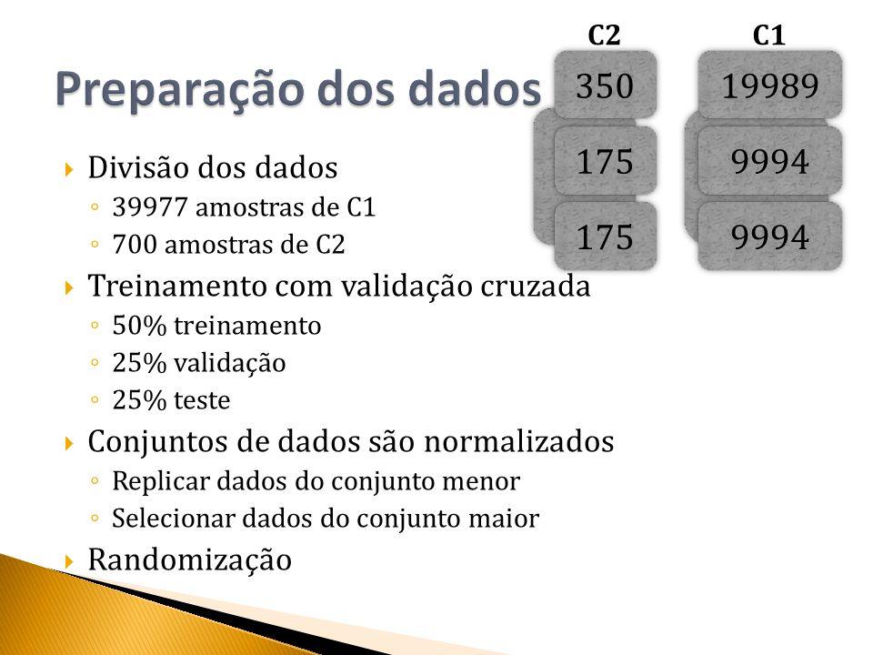  Divisão dos dados ◦ 39977 amostras de C1 ◦ 700 amostras de C2  Treinamento com validação cruzada ◦ 50% treinamento ◦ 25% validação ◦ 25% teste  Conjuntos de dados são normalizados ◦ Replicar dados do conjunto menor ◦ Selecionar dados do conjunto maior  Randomização 700 39977 350 175 19989 9994 C2C1