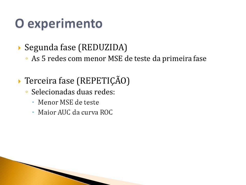  Segunda fase (REDUZIDA) ◦ As 5 redes com menor MSE de teste da primeira fase  Terceira fase (REPETIÇÃO) ◦ Selecionadas duas redes:  Menor MSE de teste  Maior AUC da curva ROC