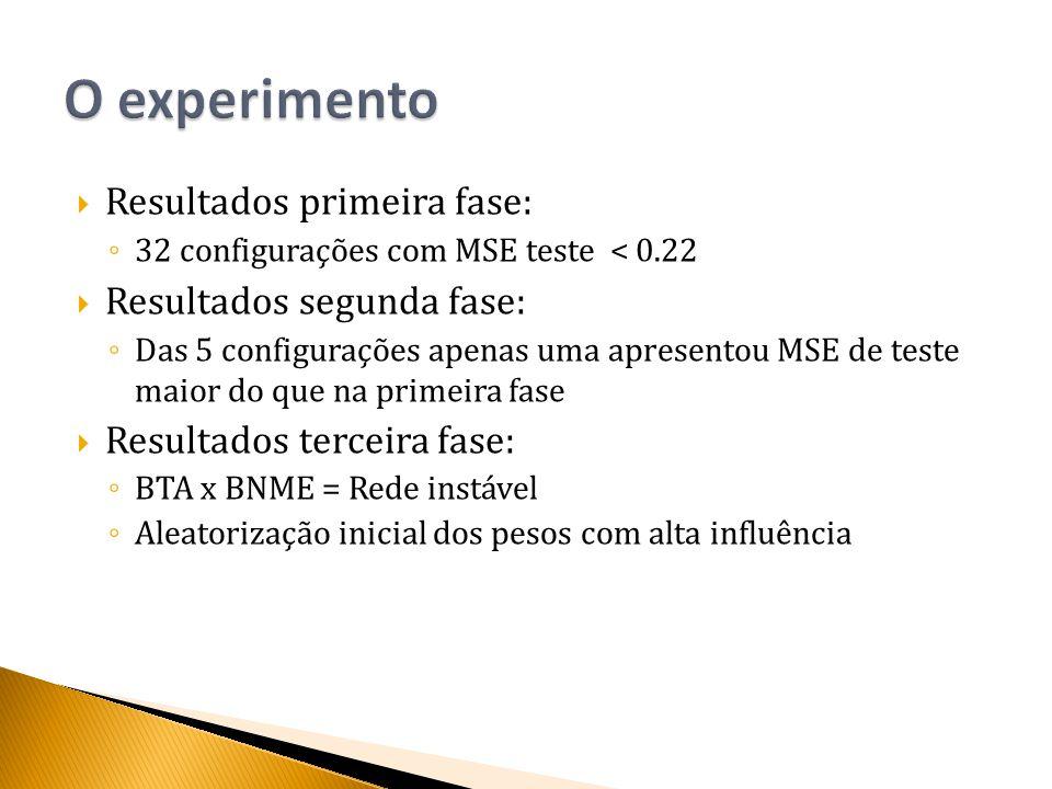  Resultados primeira fase: ◦ 32 configurações com MSE teste < 0.22  Resultados segunda fase: ◦ Das 5 configurações apenas uma apresentou MSE de teste maior do que na primeira fase  Resultados terceira fase: ◦ BTA x BNME = Rede instável ◦ Aleatorização inicial dos pesos com alta influência