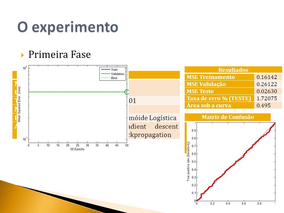  Primeira Fase Configuração Número de iterações de treinamento 50 Taxa de aprensizagem0.001 Nós da camada intermediaria6 Função de ativaçãoSigmóide Logística Algoritmo de aprendizagemGradient descent backpropagation Resultados MSE Treinamento0.16142 MSE Validação0.26122 MSE Teste0.02630 Taxa de erro % (TESTE)1.72075 Área sob a curva0.495 Matriz de Confusão Resposta desejada Resposta da rede C1C2 C10.001.00 C20.001.00