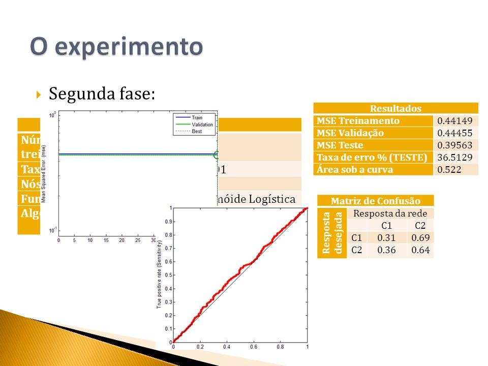  Segunda fase: Configuração Número de iterações de treinamento 50 Taxa de aprensizagem0.001 Nós da camada intermediaria6 Função de ativaçãoSigmóide Logística Algoritmo de aprendizagemGradient descent backpropagation Resultados MSE Treinamento0.44149 MSE Validação0.44455 MSE Teste0.39563 Taxa de erro % (TESTE)36.5129 Área sob a curva0.522 Matriz de Confusão Resposta desejada Resposta da rede C1C2 C10.310.69 C20.360.64