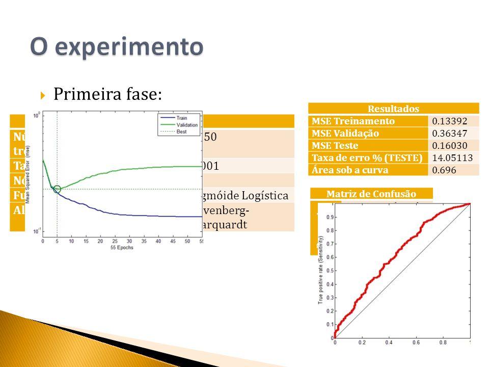  Primeira fase: Configuração Número de iterações de treinamento 1250 Taxa de aprensizagem0.001 Nós da camada intermediaria6 Função de ativaçãoSigmóide Logística Algoritmo de aprendizagemLevenberg- Marquardt Resultados MSE Treinamento0.13392 MSE Validação0.36347 MSE Teste0.16030 Taxa de erro % (TESTE)14.05113 Área sob a curva0.696 Matriz de Confusão Resposta desejada Resposta da rede C1C2 C10.350.65 C20.130.87