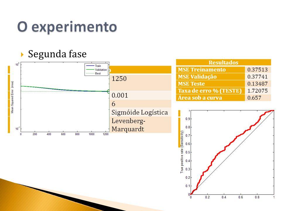  Segunda fase Resultados MSE Treinamento0.37513 MSE Validação0.37741 MSE Teste0.13487 Taxa de erro % (TESTE)1.72075 Área sob a curva0.657 Matriz de Confusão Resposta desejada Resposta da rede C1C2 C10.001.00 C20.001.00 Configuração Número de iterações de treinamento 1250 Taxa de aprensizagem0.001 Nós da camada intermediaria6 Função de ativaçãoSigmóide Logística Algoritmo de aprendizagemLevenberg- Marquardt