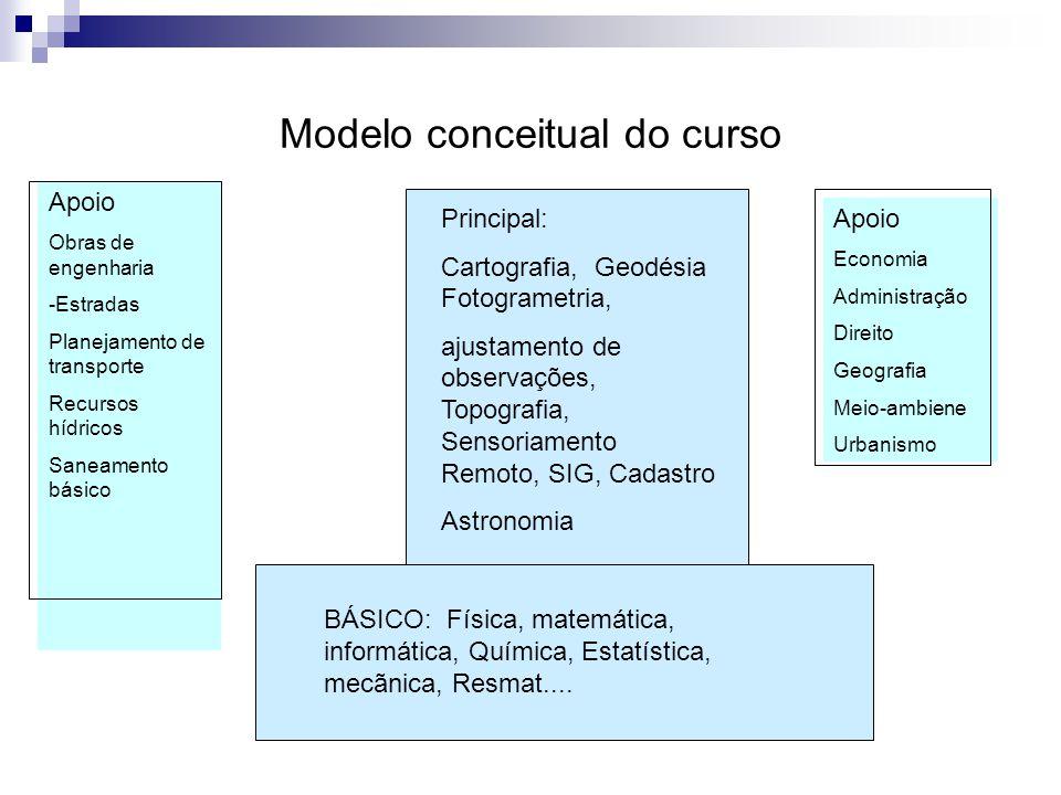 Modelo conceitual do curso BÁSICO: Física, matemática, informática, Química, Estatística, mecãnica, Resmat.... Principal: Cartografia, Geodésia Fotogr