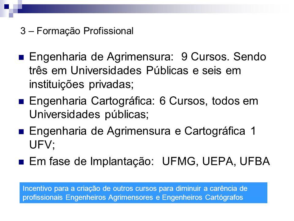 3 – Formação Profissional  Engenharia de Agrimensura: 9 Cursos. Sendo três em Universidades Públicas e seis em instituições privadas;  Engenharia Ca