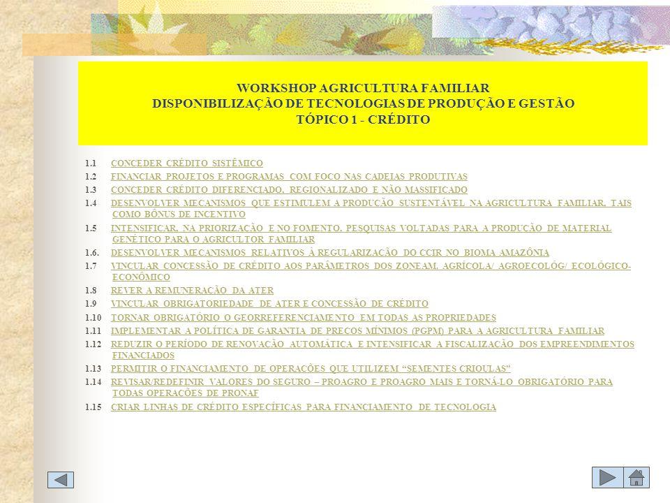 WORKSHOP AGRICULTURA FAMILIAR DISPONIBILIZAÇÃO DE TECNOLOGIAS DE PRODUÇÃO E GESTÃO TÓPICO 4 - CAPACITAÇÃO DO AGRICULTOR FAMILIAR 4.1 ESTIMULAR / AMPLIAR O NÚMERO DE ESCOLAS DE ALTERNÂNCIAESTIMULAR / AMPLIAR O NÚMERO DE ESCOLAS DE ALTERNÂNCIA 4.2 DESENVOLVER CURSOS/MATERIAL INFORMATIVO ESPECÍFICO PARA AGRICULTURA FAMILIARDESENVOLVER CURSOS/MATERIAL INFORMATIVO ESPECÍFICO PARA AGRICULTURA FAMILIAR 4.3 FORTALECER A EDUCAÇÃO/ CAPACITAÇÃO/ FIXAÇÃO DO JOVEM NO CAMPOFORTALECER A EDUCAÇÃO/ CAPACITAÇÃO/ FIXAÇÃO DO JOVEM NO CAMPO 4.4.