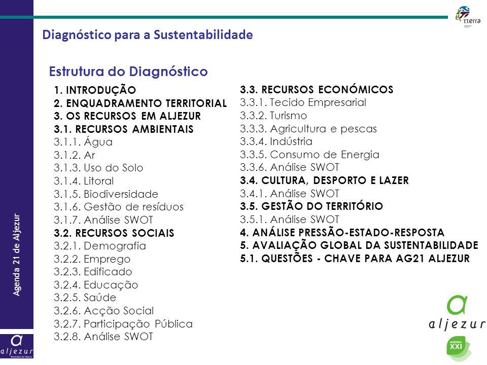 Agenda 21 de Aljezur Diagnóstico para a Sustentabilidade Estrutura do Diagnóstico 1. INTRODUÇÃO 2. ENQUADRAMENTO TERRITORIAL 3. OS RECURSOS EM ALJEZUR