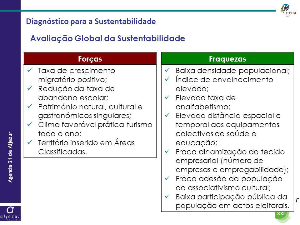 Agenda 21 de Aljezur Diagnóstico para a Sustentabilidade Avaliação Global da Sustentabilidade Forças  Taxa de crescimento migratório positivo;  Redu