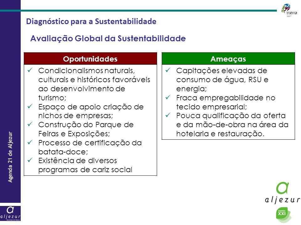 Agenda 21 de Aljezur Diagnóstico para a Sustentabilidade Avaliação Global da Sustentabilidade Oportunidades  Condicionalismos naturais, culturais e h