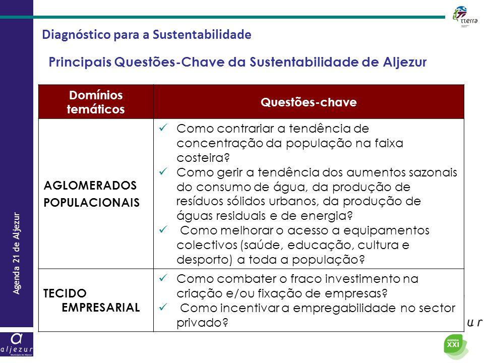 Agenda 21 de Aljezur Diagnóstico para a Sustentabilidade Principais Questões-Chave da Sustentabilidade de Aljezur Domínios temáticos Questões-chave AG
