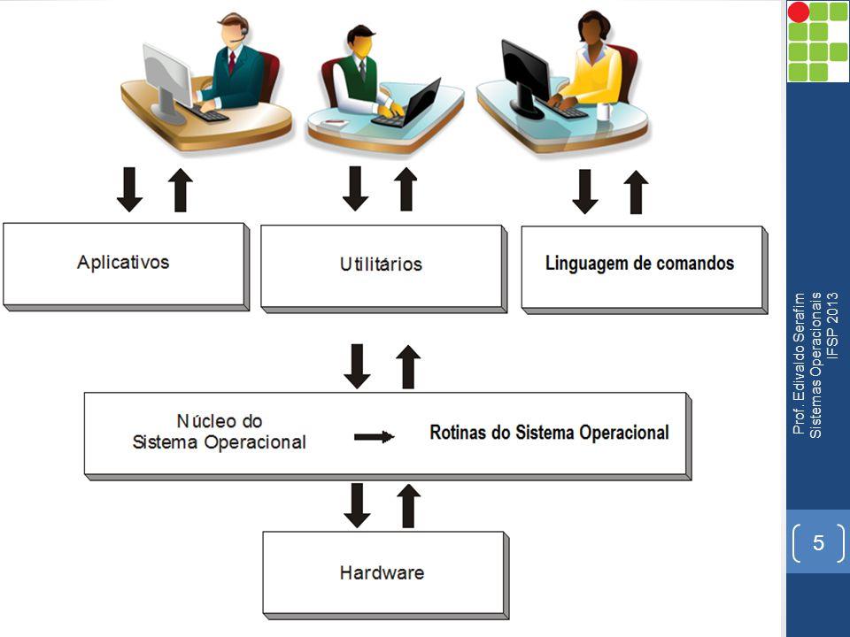 5 Prof. Edivaldo Serafim Sistemas Operacionais IFSP 2013