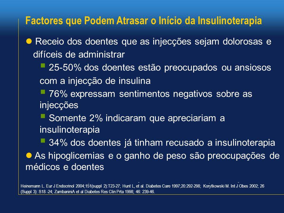 Factores que Podem Atrasar o Início da Insulinoterapia  Receio dos doentes que as injecções sejam dolorosas e difíceis de administrar  25-50% dos doentes estão preocupados ou ansiosos com a injecção de insulina  76% expressam sentimentos negativos sobre as injecções  Somente 2% indicaram que apreciariam a insulinoterapia  34% dos doentes já tinham recusado a insulinoterapia  As hipoglicemias e o ganho de peso são preocupações de médicos e doentes Heinemann L.