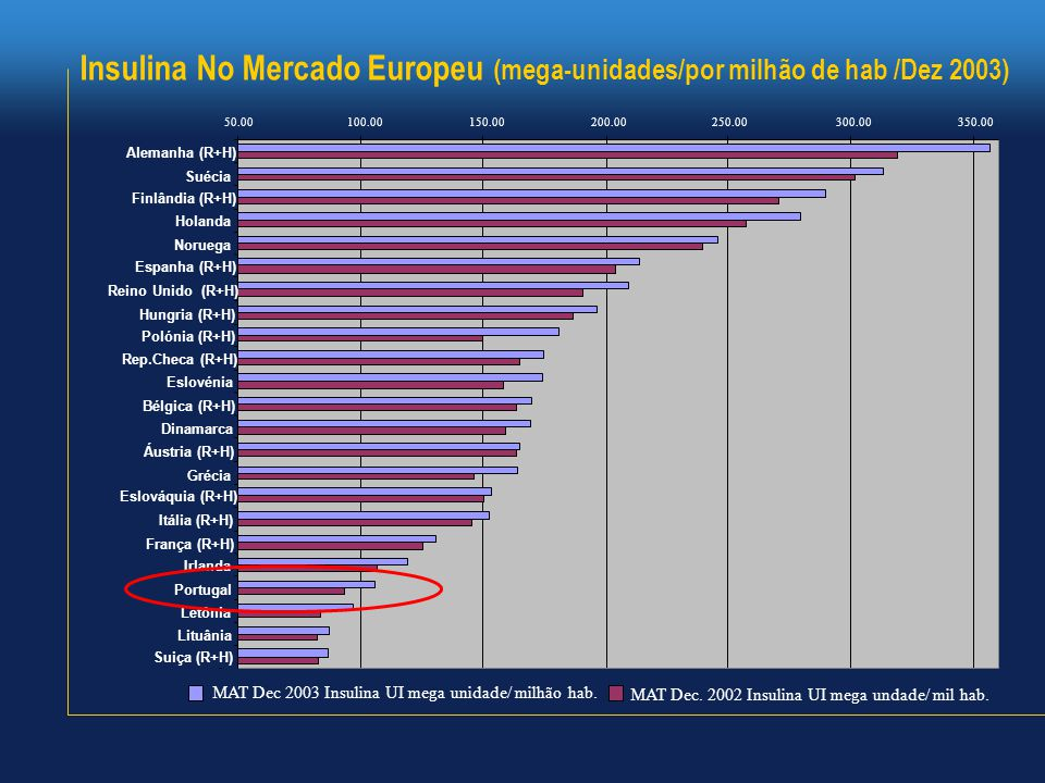 Insulina No Mercado Europeu (mega-unidades/por milhão de hab /Dez 2003) 50.00100.00150.00200.00250.00300.00350.00 Alemanha (R+H) Suécia Finlândia (R+H) Holanda Noruega Espanha (R+H) Reino Unido (R+H) Hungria (R+H) Polónia (R+H) Rep.Checa (R+H) Eslovénia Bélgica (R+H) Dinamarca Áustria (R+H) Grécia Eslováquia (R+H) Itália (R+H) França (R+H) Irlanda Portugal Letónia Lituânia Suiça (R+H) MAT Dec 2003 Insulina UI mega unidade/ milhão hab.