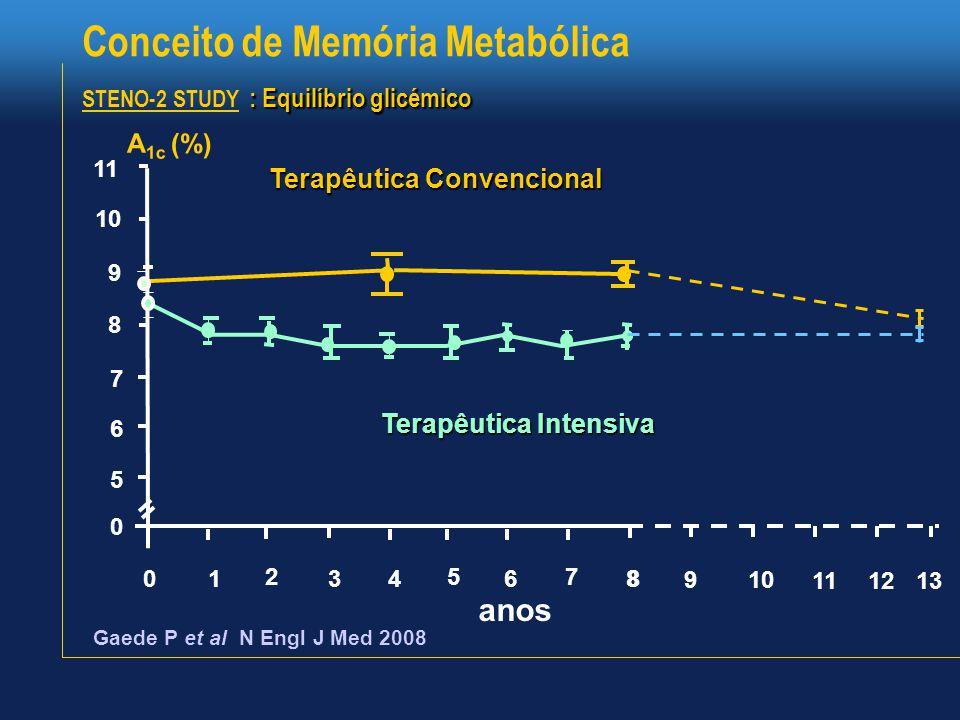 A 1c (%) : Equilíbrio glicémico Conceito de Memória Metabólica STENO-2 STUDY : Equilíbrio glicémico Gaede P et al N Engl J Med 2008 11 10 9 8 7 6 5 0 0 1 2 3 4 5 6 7 8 Terapêutica Convencional Terapêutica Intensiva anos 8 9 10 11 12 13