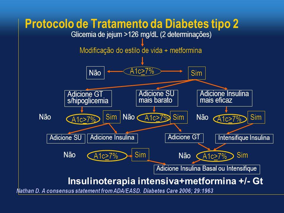 Protocolo de Tratamento da Diabetes tipo 2 Glicemia de jejum >126 mg/dL (2 determinações) Modificação do estilo de vida + metformina Sim Não Adicione GT s/hipoglicemia Adicione SU mais barato Adicione Insulina mais eficaz A1c>7% Não Adicione SU Sim Adicione GT Adicione Insulina Intensifique Insulina Não Sim Adicione Insulina Basal ou Intensifique A1c>7% Não Insulinoterapia intensiva+metformina +/- Gt A1c>7% Nathan D.