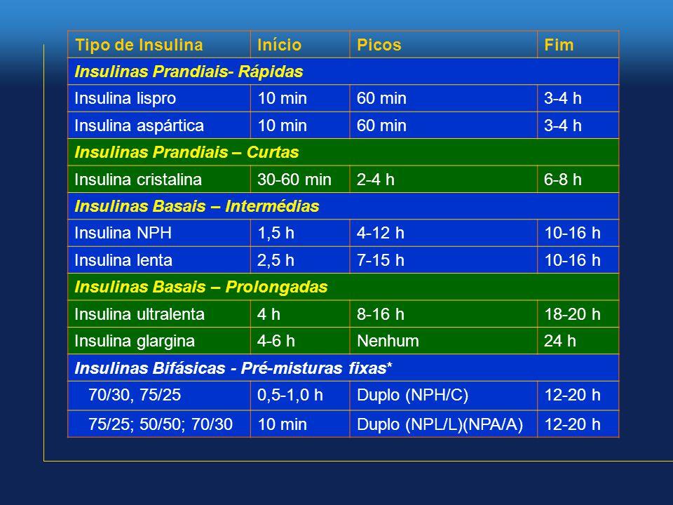 Tipo de InsulinaInícioPicosFim Insulinas Prandiais- Rápidas Insulina lispro10 min60 min3-4 h Insulina aspártica10 min60 min3-4 h Insulinas Prandiais – Curtas Insulina cristalina30-60 min2-4 h6-8 h Insulinas Basais – Intermédias Insulina NPH1,5 h4-12 h10-16 h Insulina lenta2,5 h7-15 h10-16 h Insulinas Basais – Prolongadas Insulina ultralenta4 h8-16 h18-20 h Insulina glargina4-6 hNenhum24 h Insulinas Bifásicas - Pré-misturas fixas* 70/30, 75/250,5-1,0 hDuplo (NPH/C)12-20 h 75/25; 50/50; 70/3010 minDuplo (NPL/L)(NPA/A)12-20 h
