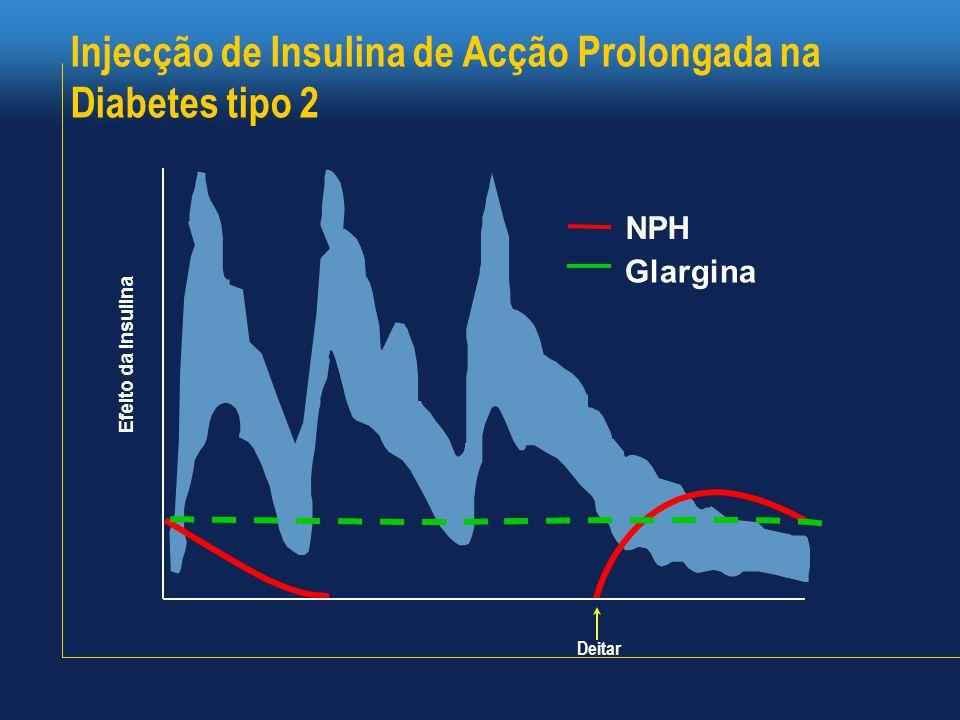 Injecção de Insulina de Acção Prolongada na Diabetes tipo 2 Efeito da Insulina Deitar NPH Glargina