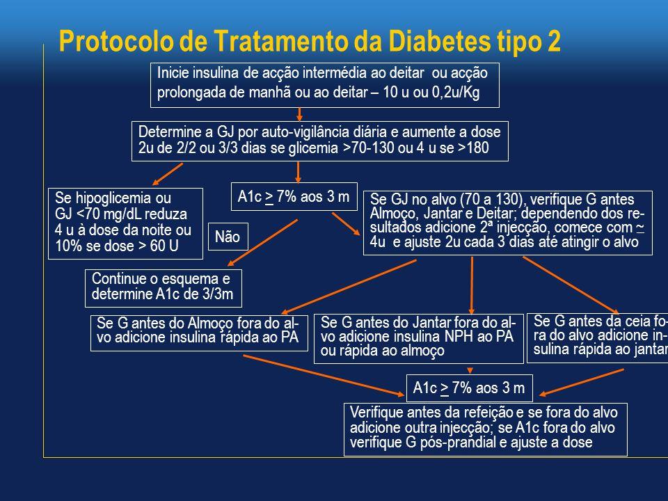 Inicie insulina de acção intermédia ao deitar ou acção prolongada de manhã ou ao deitar – 10 u ou 0,2u/Kg Protocolo de Tratamento da Diabetes tipo 2 Determine a GJ por auto-vigilância diária e aumente a dose 2u de 2/2 ou 3/3 dias se glicemia >70-130 ou 4 u se >180 Se hipoglicemia ou GJ <70 mg/dL reduza 4 u à dose da noite ou 10% se dose > 60 U A1c > 7% aos 3 m Não Continue o esquema e determine A1c de 3/3m Se G antes do Almoço fora do al- vo adicione insulina rápida ao PA Se G antes do Jantar fora do al- vo adicione insulina NPH ao PA ou rápida ao almoço Se G antes da ceia fo- ra do alvo adicione in- sulina rápida ao jantar A1c > 7% aos 3 m Verifique antes da refeição e se fora do alvo adicione outra injecção; se A1c fora do alvo verifique G pós-prandial e ajuste a dose Se GJ no alvo (70 a 130), verifique G antes Almoço, Jantar e Deitar; dependendo dos re- sultados adicione 2ª injecção, comece com ~ 4u e ajuste 2u cada 3 dias até atingir o alvo _