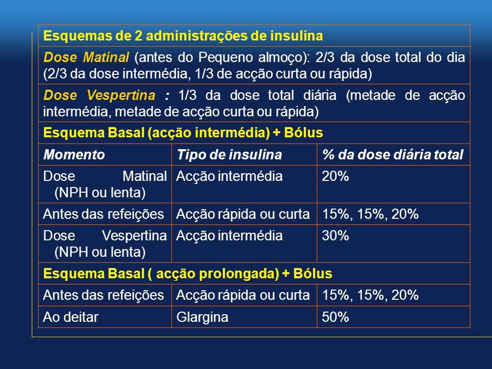 Esquemas de 2 administrações de insulina Dose Matinal (antes do Pequeno almoço): 2/3 da dose total do dia (2/3 da dose intermédia, 1/3 de acção curta ou rápida) Dose Vespertina : 1/3 da dose total diária (metade de acção intermédia, metade de acção curta ou rápida) Esquema Basal (acção intermédia) + Bólus MomentoTipo de insulina% da dose diária total Dose Matinal (NPH ou lenta) Acção intermédia20% Antes das refeiçõesAcção rápida ou curta15%, 15%, 20% Dose Vespertina (NPH ou lenta) Acção intermédia30% Esquema Basal ( acção prolongada) + Bólus Antes das refeiçõesAcção rápida ou curta15%, 15%, 20% Ao deitarGlargina50%