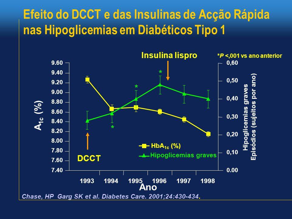 Efeito do DCCT e das Insulinas de Acção Rápida nas Hipoglicemias em Diabéticos Tipo 1 Chase, HP Garg SK et al.