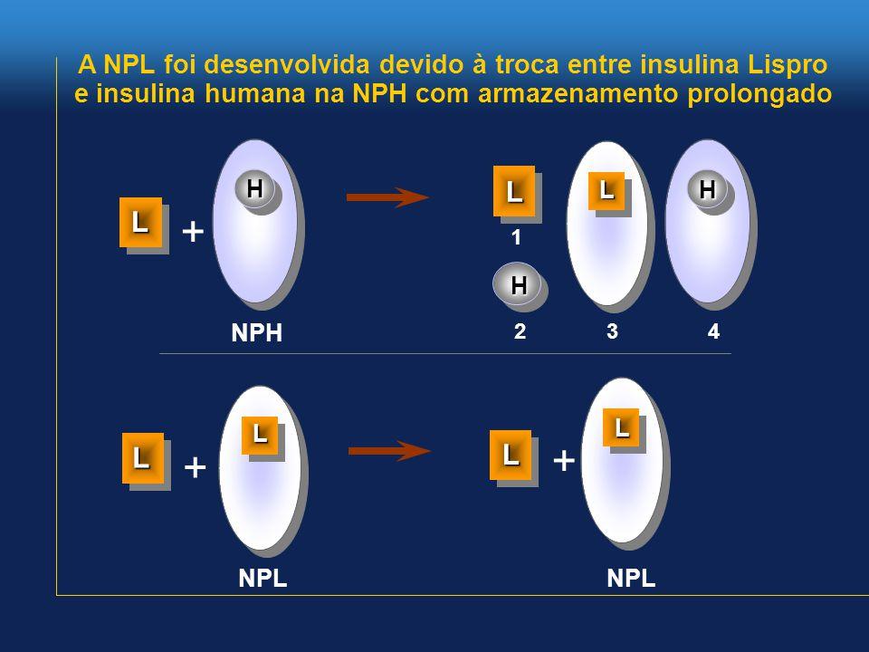 A NPL foi desenvolvida devido à troca entre insulina Lispro e insulina humana na NPH com armazenamento prolongado L H 1 24 NPH + + 3 NPL H L H L + L L L L