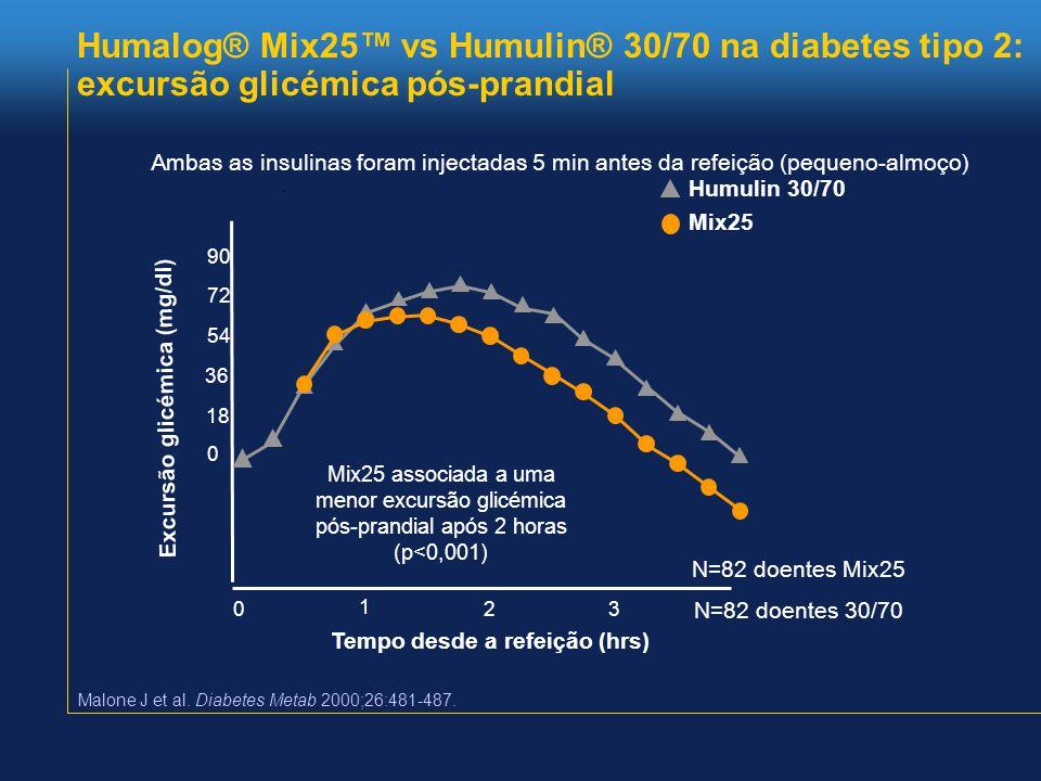 Humalog® Mix25™ vs Humulin® 30/70 na diabetes tipo 2: excursão glicémica pós-prandial 0 1 23 90 54 36 18 0 72 Tempo desde a refeição (hrs) Humulin 30/70 Mix25 Mix25 associada a uma menor excursão glicémica pós-prandial após 2 horas (p<0,001) N=82 doentes Mix25 N=82 doentes 30/70 Excursão glicémica (mg/dl) Malone J et al.