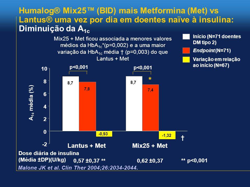 Humalog® Mix25™ (BID) mais Metformina (Met) vs Lantus® uma vez por dia em doentes naïve à insulina: Diminuição da A 1c -2 0 2 4 6 8 10 Lantus + MetMix25 + Met 8,7 7,8 -0,93 8,7 7,4 -1,32 p<0,001 * † Mix25 + Met ficou associada a menores valores médios da HbA 1c *(p=0,002) e a uma maior variação da HbA 1c média † (p=0,003) do que Lantus + Met Início (N=71 doentes DM tipo 2) Endpoint (N=71) Variação em relação ao início (N=67) A 1c média (%) Dose diária de insulina (Média ±DP)(U/kg) 0,57 ±0,37 **0,62 ±0,37 ** p<0,001 Malone JK et al.