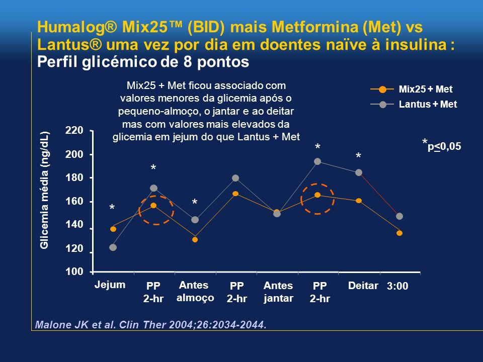 Humalog® Mix25™ (BID) mais Metformina (Met) vs Lantus® uma vez por dia em doentes naïve à insulina : Perfil glicémico de 8 pontos * p<0,05 Mix25 + Met