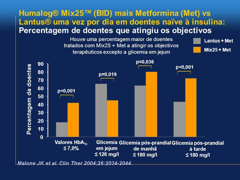 Humalog® Mix25™ (BID) mais Metformina (Met) vs Lantus® uma vez por dia em doentes naïve à insulina: Percentagem de doentes que atingiu os objectivos Lantus + Met 0 10 20 30 40 50 60 70 80 90 Valores HbA 1c ≤ 7,0% Glicemia em jejum ≤ 126 mg/l Glicemia pós-prandial de manhã ≤ 180 mg/l Percentagem de doentes Houve uma percentagem maior de doentes tratados com Mix25 + Met a atingir os objectivos terapêuticos excepto a glicemia em jejum Mix25 + Met p<0,001 p=0,036 p=0,019 p<0,001 Malone JK et al.