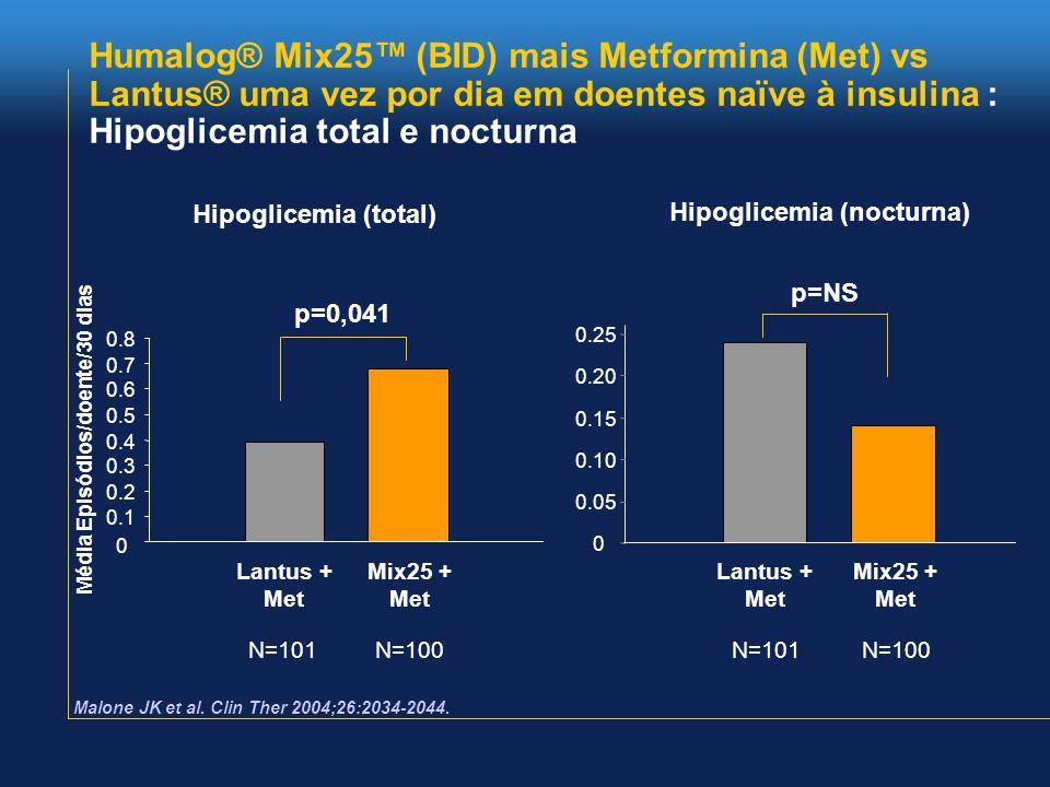 Humalog® Mix25™ (BID) mais Metformina (Met) vs Lantus® uma vez por dia em doentes naïve à insulina : Hipoglicemia total e nocturna Média Episódios/doente/30 dias 0 0.1 0.2 0.3 0.4 0.5 0.6 0.7 0.8 Lantus + Met Mix25 + Met 0 0.05 0.10 0.15 0.20 0.25 p=0,041 p=NS Hipoglicemia (total) Hipoglicemia (nocturna) N=101N=100N=101N=100 Malone JK et al.
