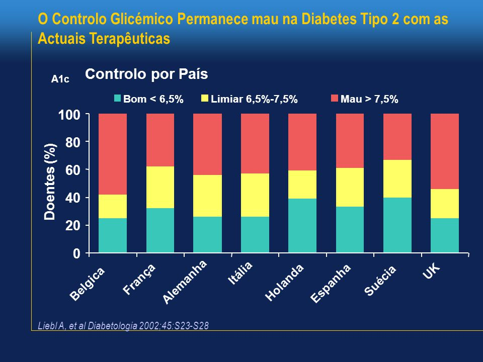 12 © 55%45% Controlados Não controlados NHANES = National Health and Nutrition Examination Survey.