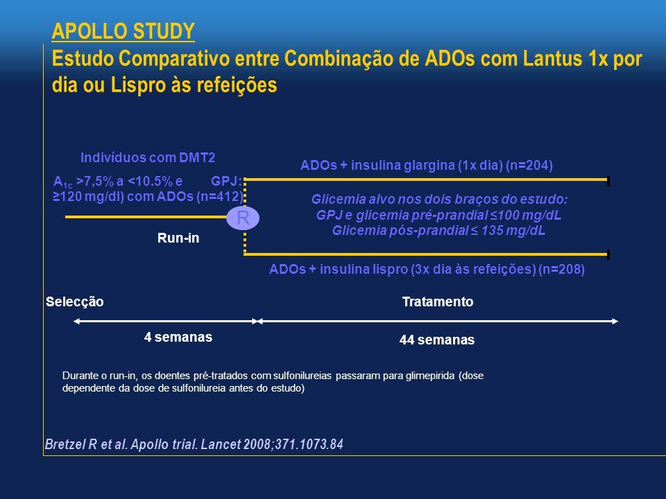APOLLO STUDY Estudo Comparativo entre Combinação de ADOs com Lantus 1x por dia ou Lispro às refeições Tratamento ADOs + insulina lispro (3x dia às refeições) (n=208) ADOs + insulina glargina (1x dia) (n=204) Selecção Indivíduos com DMT2 A 1c >7,5% a <10.5% e GPJ: ≥120 mg/dl) com ADOs (n=412) 44 semanas Glicemia alvo nos dois braços do estudo: GPJ e glicemia pré-prandial ≤100 mg/dL Glicemia pós-prandial ≤ 135 mg/dL R Run-in 4 semanas Durante o run-in, os doentes pré-tratados com sulfonilureias passaram para glimepirida (dose dependente da dose de sulfonilureia antes do estudo) Bretzel R et al.