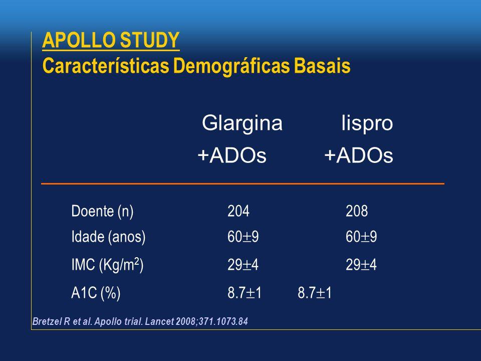 Glargina lispro +ADOs +ADOs Doente (n)204 208 Idade (anos)60  9 60  9 IMC (Kg/m 2 )29  4 29  4 A1C (%)8.7  1 8.7  1 Bretzel R et al. Apollo tria