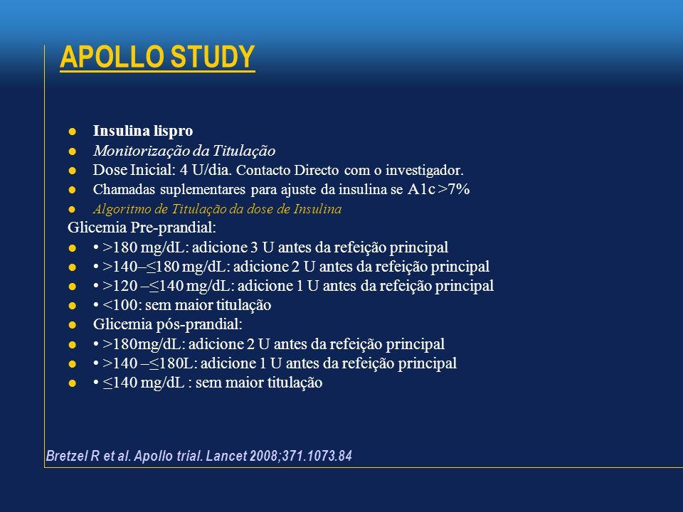  Insulina lispro  Monitorização da Titulação  Dose Inicial: 4 U/dia. Contacto Directo com o investigador.  Chamadas suplementares para ajuste da i
