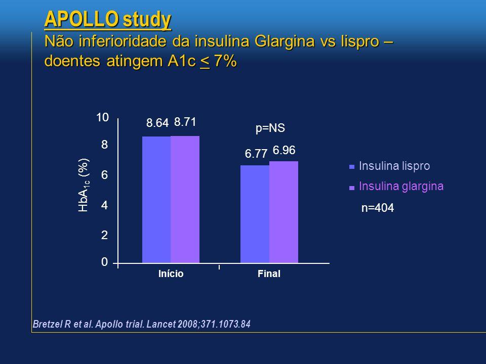 6.96 8.64 Insulina lispro Insulina glargina 8.71 Início 6.77 n=404 Final 10 6 4 2 0 8 HbA 1c (%) p=NS Bretzel R et al. Apollo trial. Lancet 2008;371.1